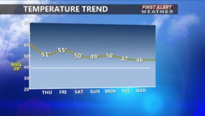 Temperature Trend over next week