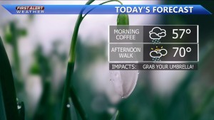 Rain showers possible today