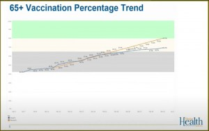 Vaccination Trends Among Oregon Senior Citizens As Of April 2 2021