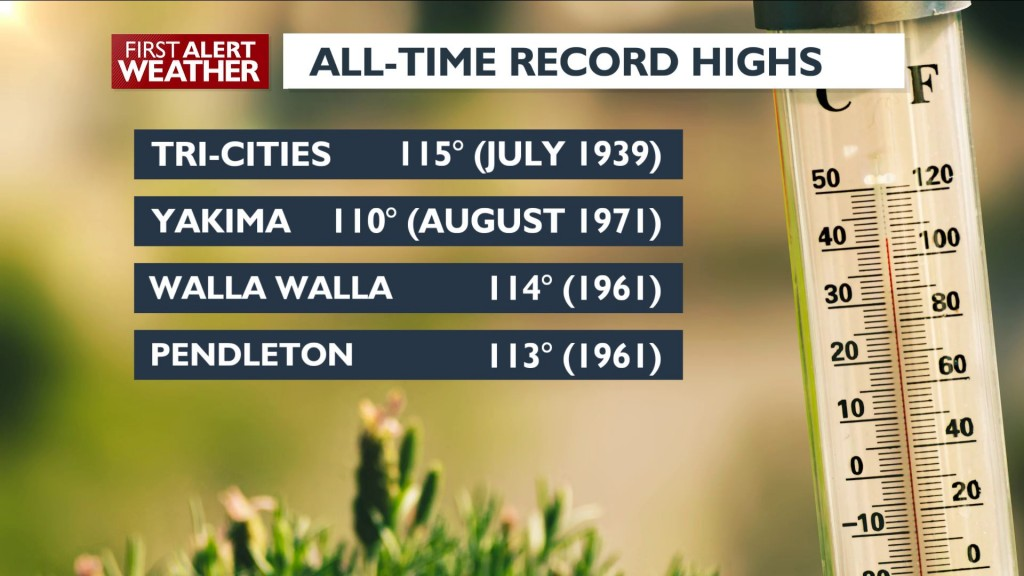 All Time Record Highs